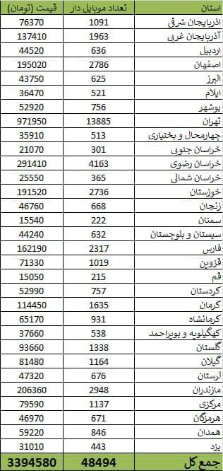 آمار ارایشگران زنانه به تفکیک استان