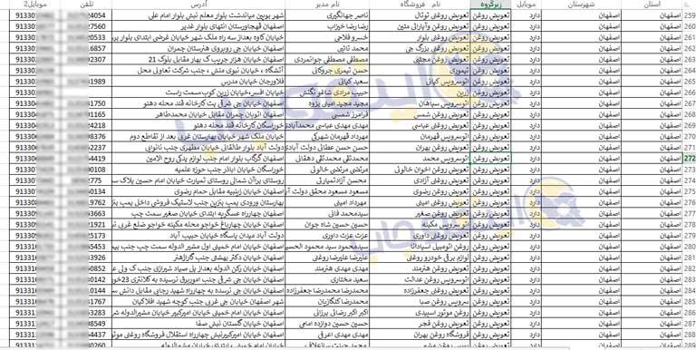 نمونه فایل دانلود اطلاعات تعویض روغنی های ایران